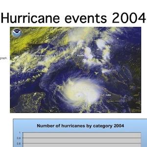2004 Florida Hurricane Chart Creator