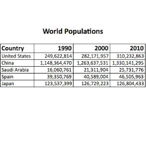 Trends in World Populations