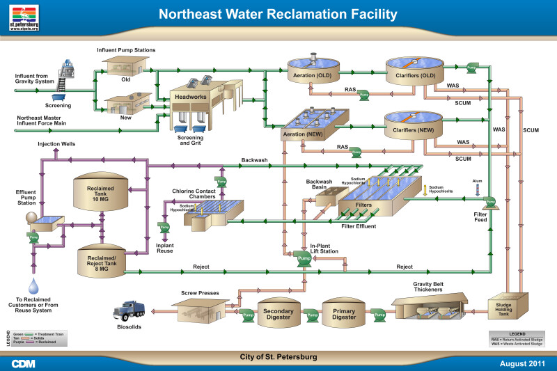 water flow in plant Detailed water flow diagram relevant to the entire power plant water balance  around the major units flowrates and compositions of the streams of water to.