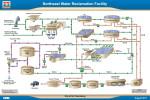 Water Reclamation Process Flow Diagram