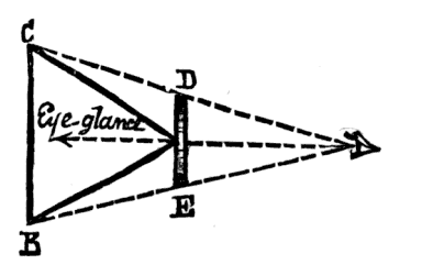 Illustration of the appearance of an equilateral triangle to an inhabitant of Flatland.