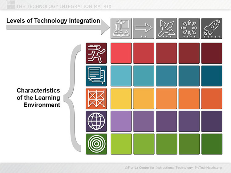 Technology Integration Matrix